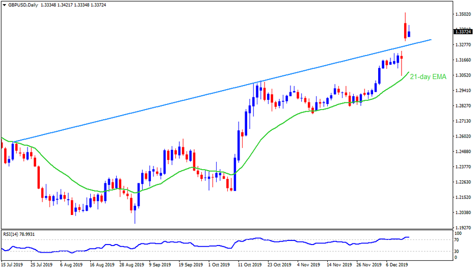 Technical Analysis: GBPUSD holds Friday's gap-up, Bulls target 1.3500 before UK PMI