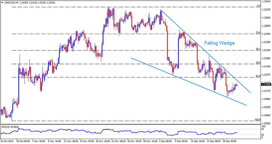 Technical Analysis: USDCAD forms falling wadge near the multi-week low