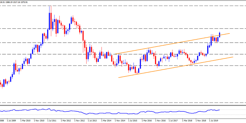 Technical Analysis: Overbought RSI conditions check Gold buyers at multi-year top