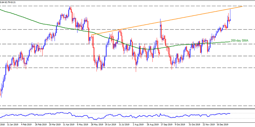 Technical Analysis: WTI fails to clear 7-month-old resistance despite Iran attacks on the US military bases