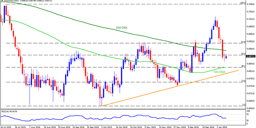 Technical Analysis: AUDUSD benefits from risk recovery, ignores China data, as aiming 200-DMA