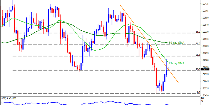 Technical Analysis: USDCAD pierces monthly resistance line ahead of US/Canada employment data