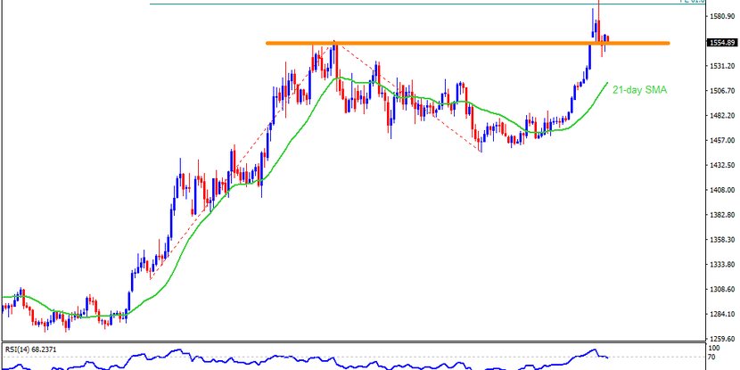 Technical Analysis: Gold sellers look for entry below $1553/52