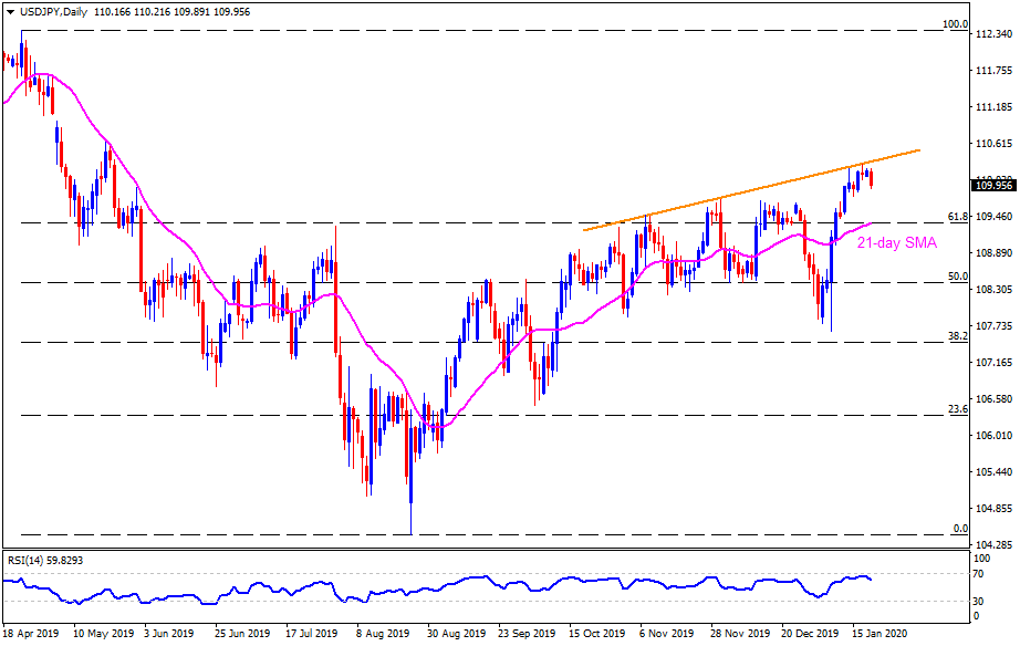 Technical Analysis: USDJPY weighs down by fresh risk-off despite BOJ's inaction