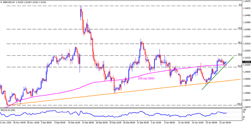 Technical Analysis: GBPUSD stays above 1.3100 support confluence before key UK PMIs