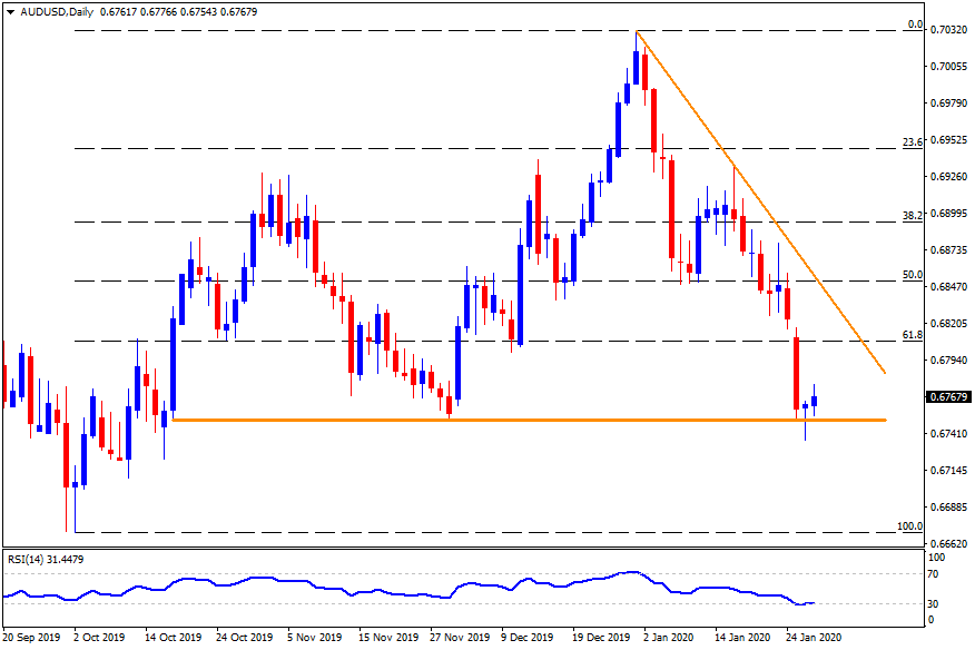 Technical Analysis: AUDUSD extends recovery gains on upbeat Aussie CPI data