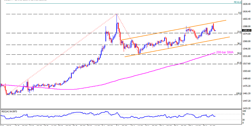 Technical Analysis: Gold pulls back from the 18-day top even as China reopens after holidays