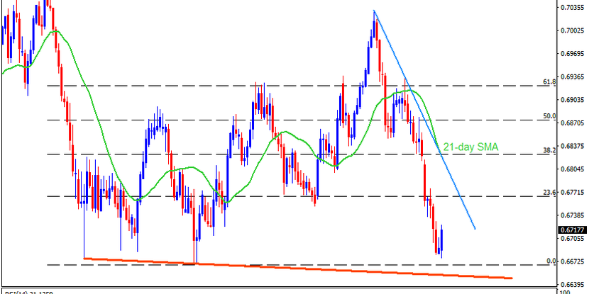 Technical Analysis: AUDUSD bears can ignore RBA-led pullback unless breaking 0.6825/30
