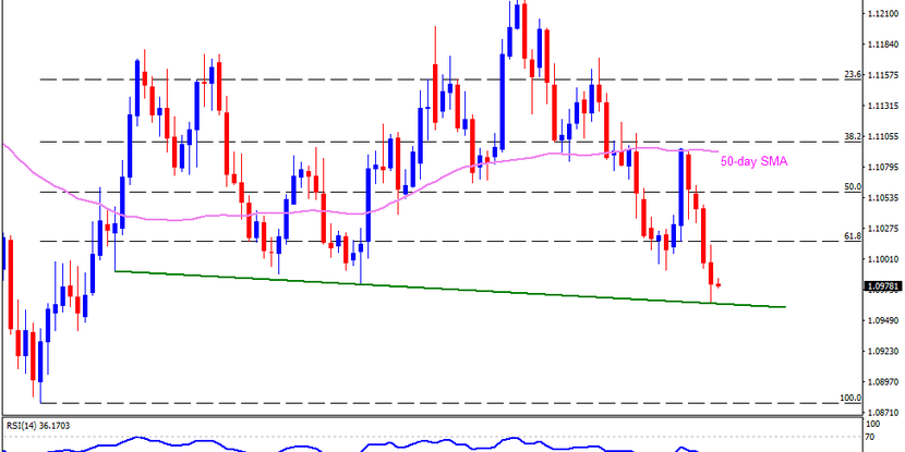 Technical Analysis: EURUSD stays above 4-month-old support line on NFP-day