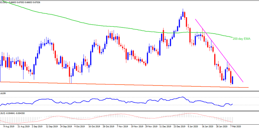 Technical Analysis: AUDUSD bounces off a decade low on strong China CPI