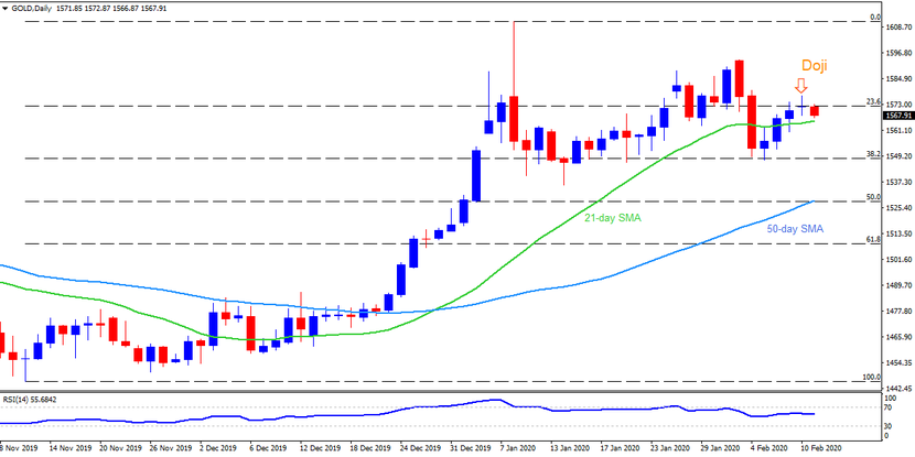 Technical Analysis: Gold pulls back to 21-day SMA following Monday's Doji