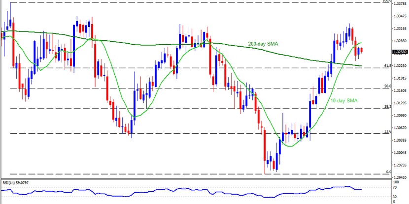 Technical Analysis: USDCAD struggles between 10 and 200-day SMA