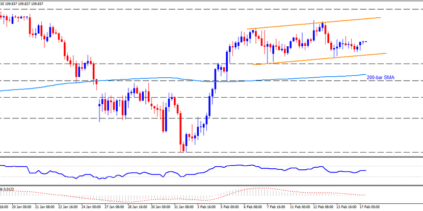Technical Analysis: USDJPY stays inside short-term rising channel despite disappointing Japan Q4 GDP