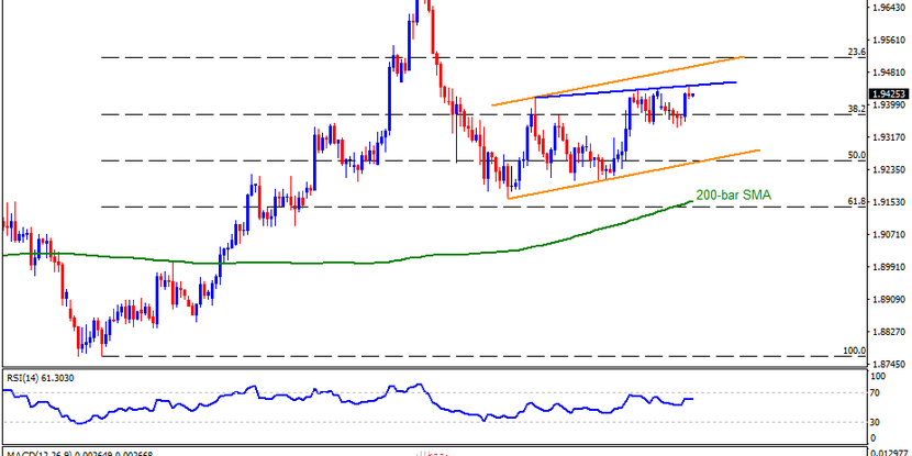 Technical Analysis: GBPAUD reacts to risk-off, RBA minutes ahead of UK employment data