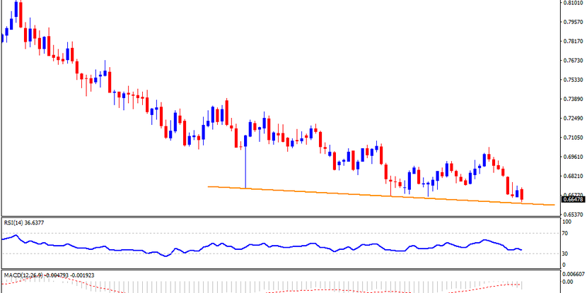 Technical Analysis: AUDUSD refreshes 11-year low after Aussie data, PBOC rate cut