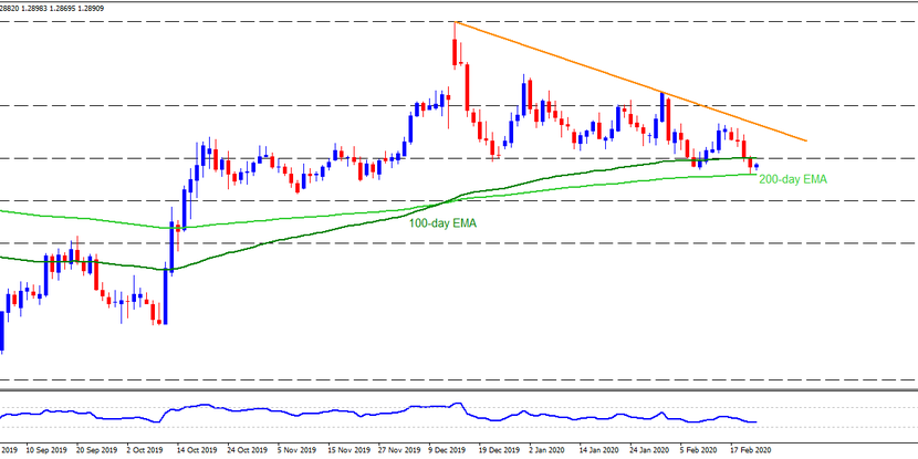 Technical Analysis: GBPUSD awaits UK PMIs to extend bounces off 200-day EMA