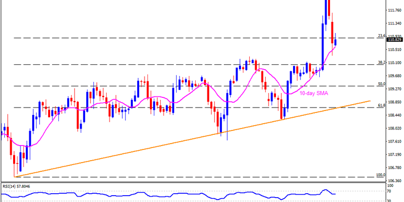 Technical Analysis: USDJPY bounces off 10-day SMA as risk reset welcomes Japanese traders