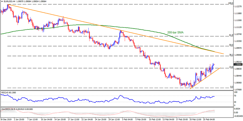 Technical Analysis: EURUSD tops 11-day high with eyes on US GDP