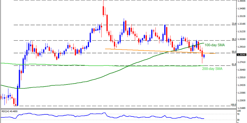 Technical Analysis: GBPUSD remains directionless between 1.2695-1.2860 area