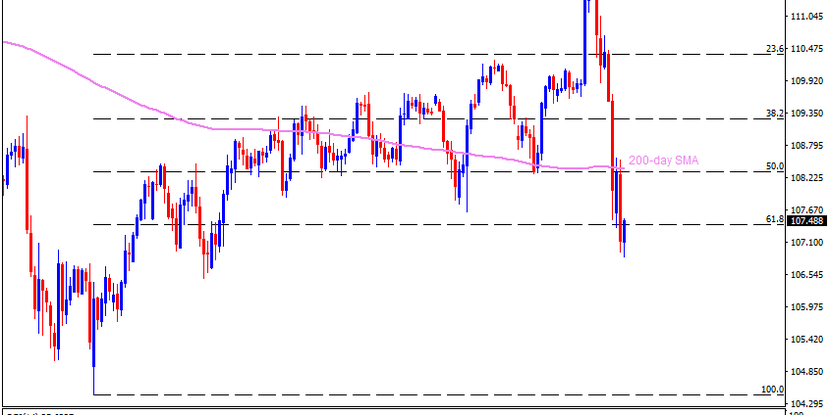 Technical Analysis: USDJPY confronts 61.8% Fibonacci while consolidating losses from Fed's shock rate cut