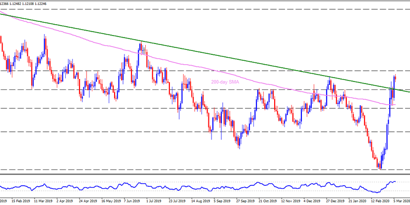 Technical Analysis: EURUSD slips from seven-month high on NFP-day