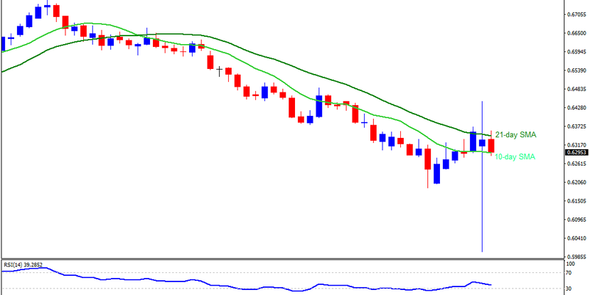 Technical Analysis: NZDUSD struggles between 10/21-day SMA amid a broad downtrend