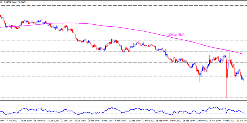 Technical Analysis: AUDUSD bears dominate after fiscal measures from Australia and US