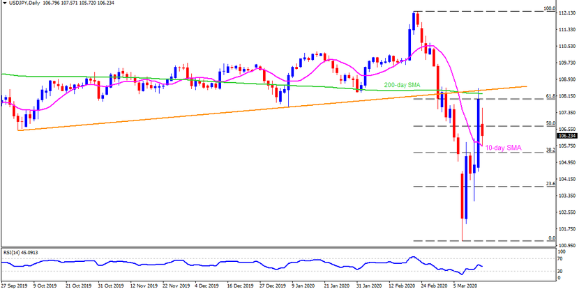 Technical Analysis: USDJPY struggles to justify Fed/BOJ actions below 200-day SMA