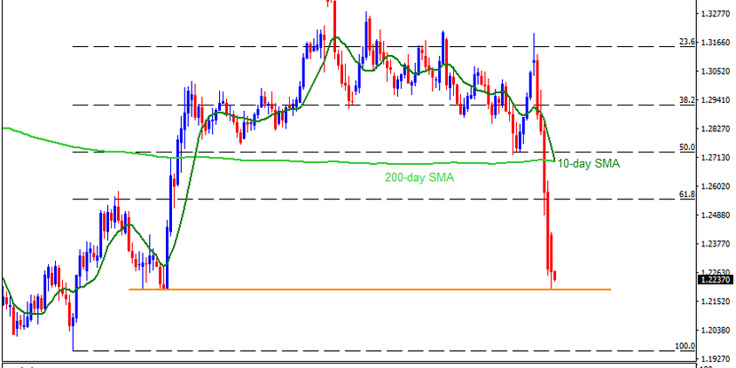 Technical Analysis: Oversold RSI, October 2019 lows check GBPUSD bears