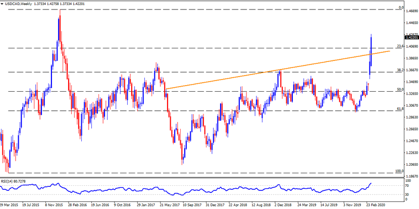Technical Analysis: USDCAD takes rounds to three-year high ahead of Canadian CPI