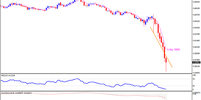 Technical Analysis: AUDUSD flashes fresh 17-year low after RBA's rate cut, QE