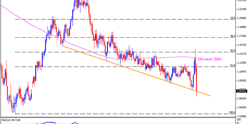 Technical Analysis: EURUSD struggles to extend the dip below 28-month-old support line