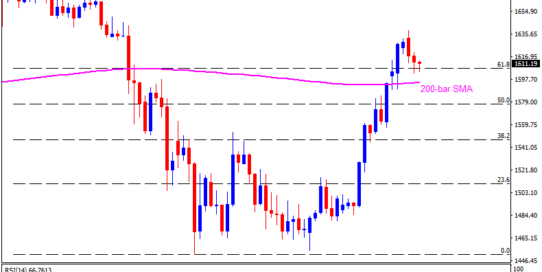 Technical Analysis: Gold buyers remain hopeful despite overbought RSI