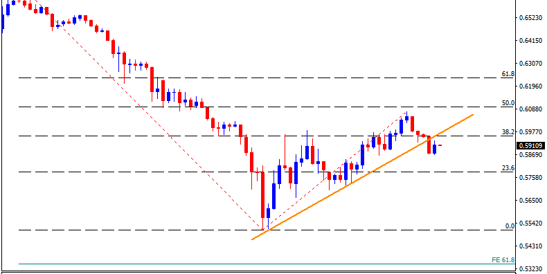 Technical Analysis: Break of weekly support line signals return of 0.5700 for AUDUSD