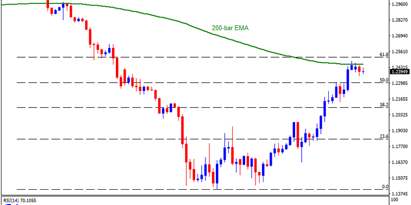 Technical Analysis: GBPUSD pulls back from 200-bar EMA, overbought RSI signals further selling