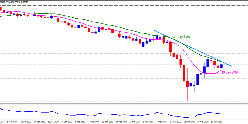 Technical Analysis: NZDUSD struggles between 10-day and 21-day SMAs