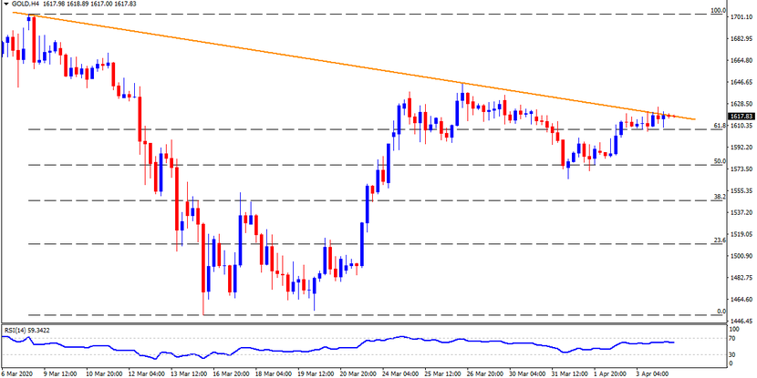 Technical Analysis: Gold probes monthly resistance line