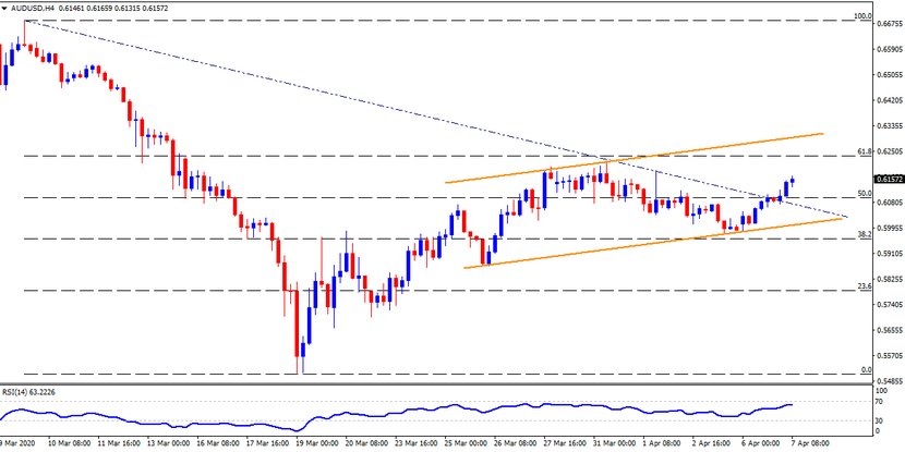 Technical Analysis: AUDUSD rises further inside ascending trend channel post-RBA