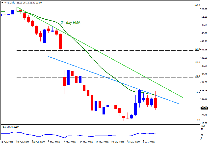 Technical Analysis: WTI drops from 21-day EMA, monthly resistance line on OPEC+ disappointment
