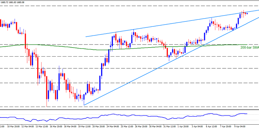 Technical Analysis: Rising wedge, overbought RSI question Gold buyers