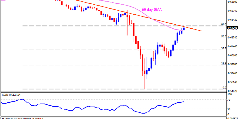 Technical Analysis: AUDUSD probes yearly resistance line on China trade data