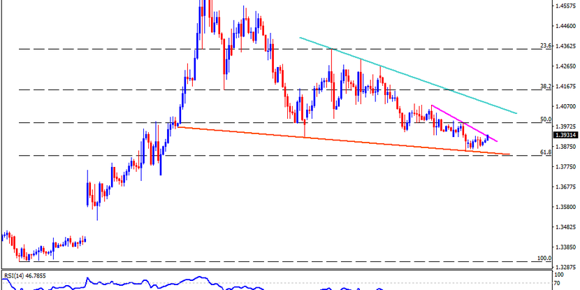 Technical Analysis: USDCAD bounces off multi-day-old support line ahead of BOC