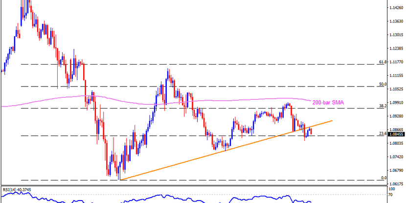 Technical Analysis: EURUSD remains below support-turned-resistance