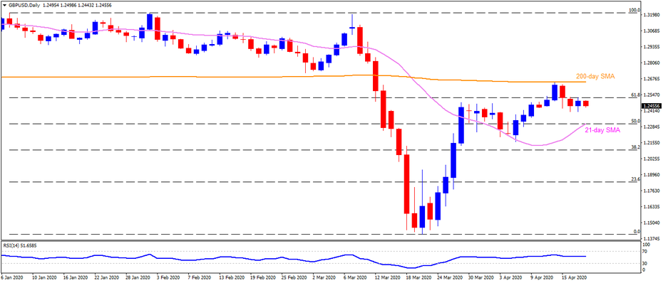Technical Analysis: 1.2310/05 stays on GBPUSD sellers' watch list