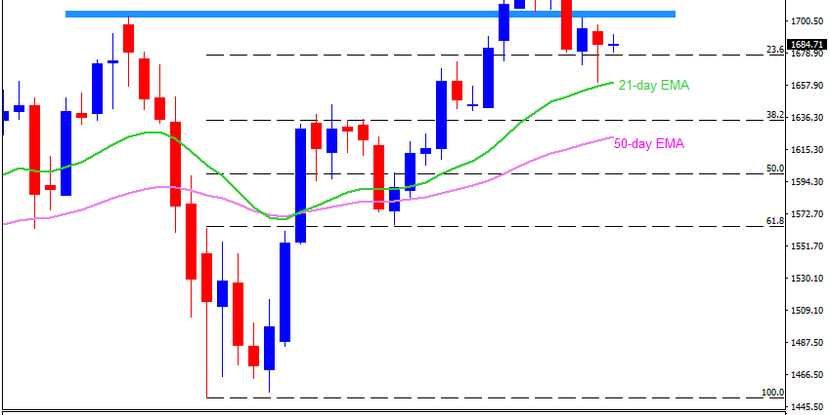 Technical Analysis: Gold bounces off 21-day EMA, but stays below near-term key resistance