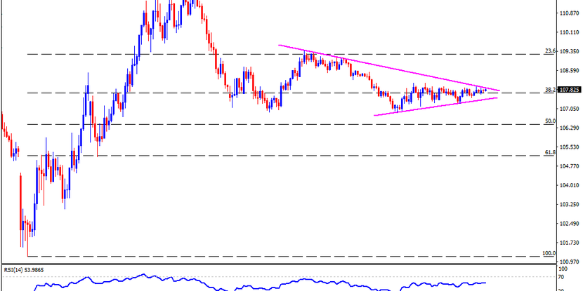 Technical Analysis: USD/JPY funneling down to the short-term triangle breakout