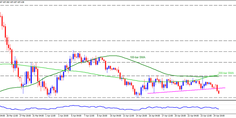 Technical Analysis: USDJPY breaks weekly support after BOJ, 106.90 back in focus