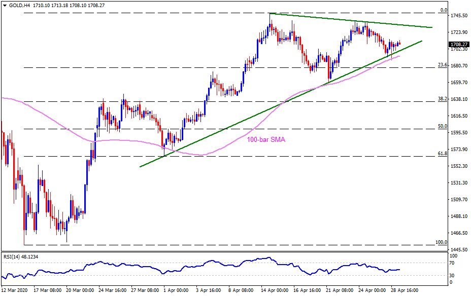 Technical Analysis: Gold carries pullback from 100-bar SMA, monthly support line ahead of US GDP, FOMC