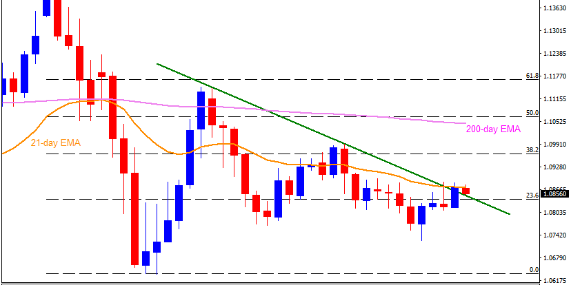 Technical Analysis: EURUSD struggles to keep monthly trendline breakout on ECB day
