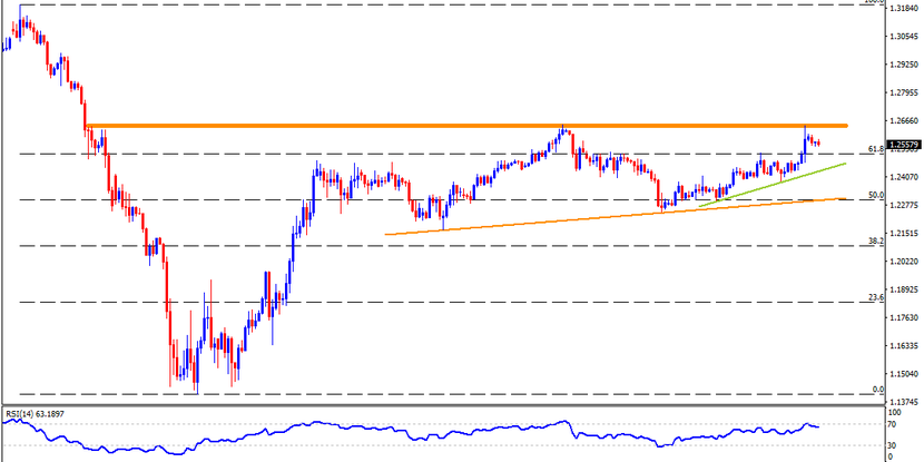 Technical Analysis: GBPUSD traders should be mindful of 1.2640/50 resistance area